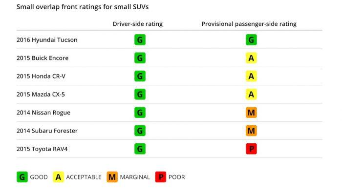 resultados pruebas choque pasajeros IIHS
