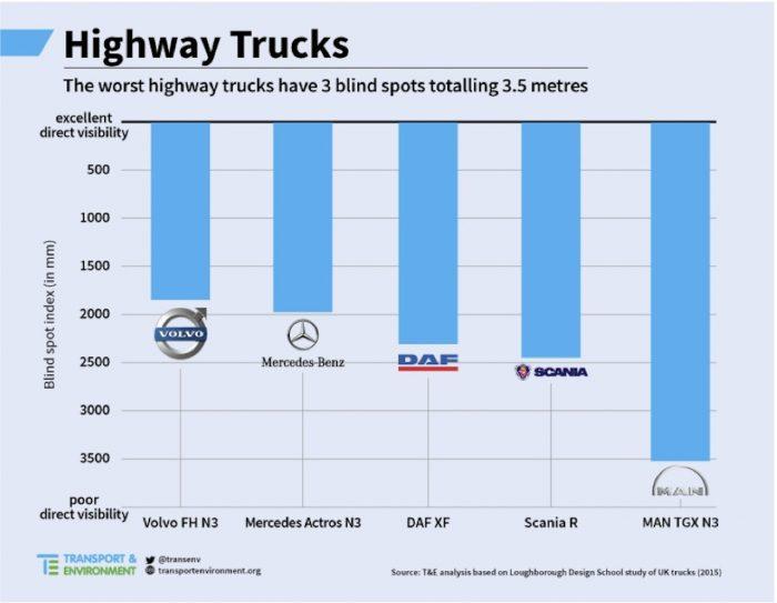 estudio visibilidad camiones