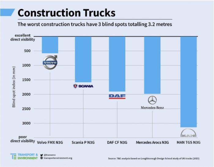 estudio visibilidad camiones construccion