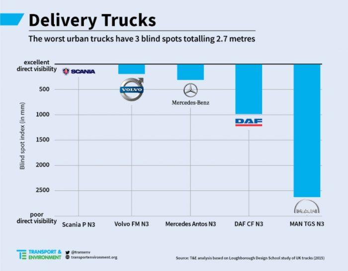 estudio visibilidad camiones reparto 02