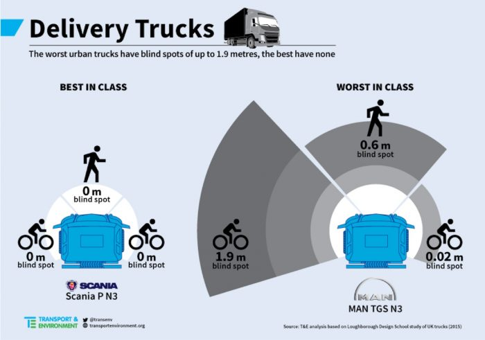 estudio visibilidad camiones reparto