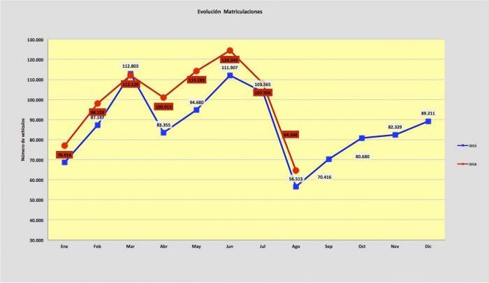 evolucion ventas de coches agosto 2016