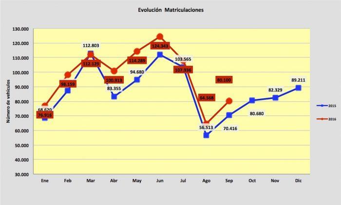 evolucion matriculaciones coches 2016 septiembre