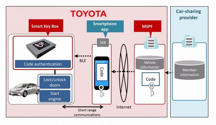 Funcionamiento de Smart Key Box