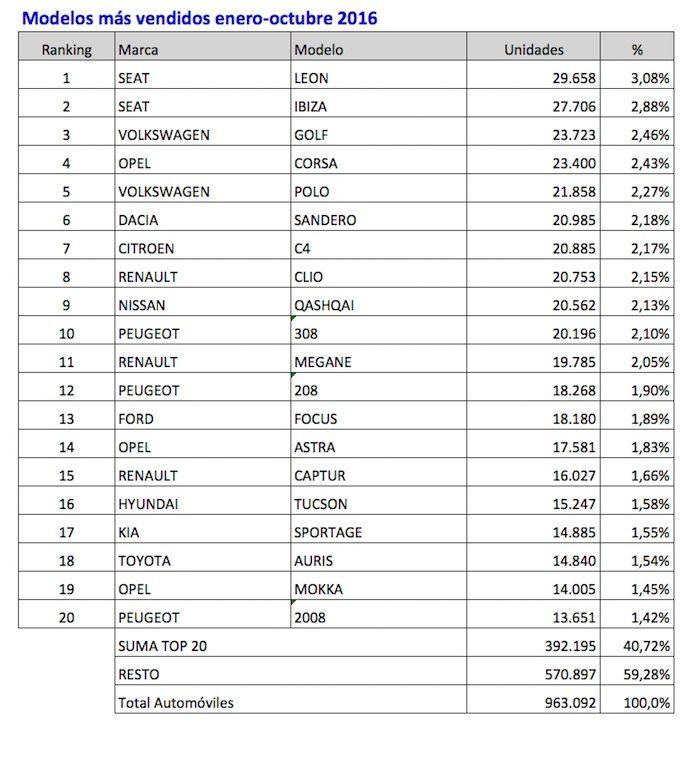 coches-mas-vendidos-enero-octubre-2016