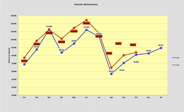 evolucion-matriculaciones-octubre-2016