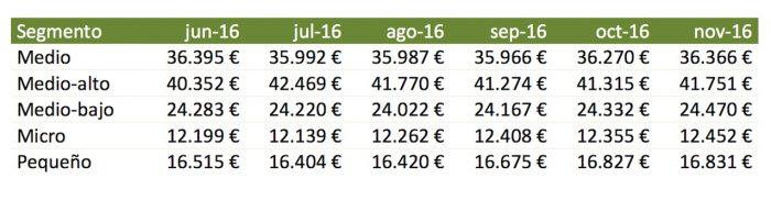 precios-segmentos-noviembre-2016