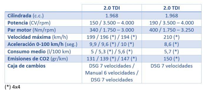 motores_diesel_skoda_kodiaq