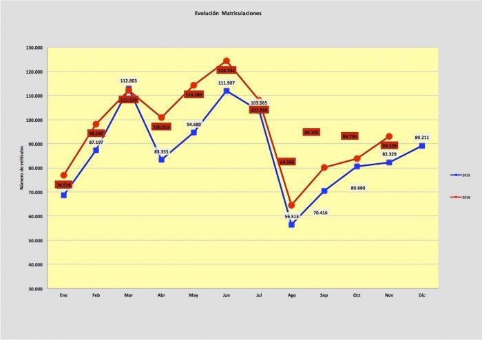 evolucion-ventas-coches-noviembre-2016
