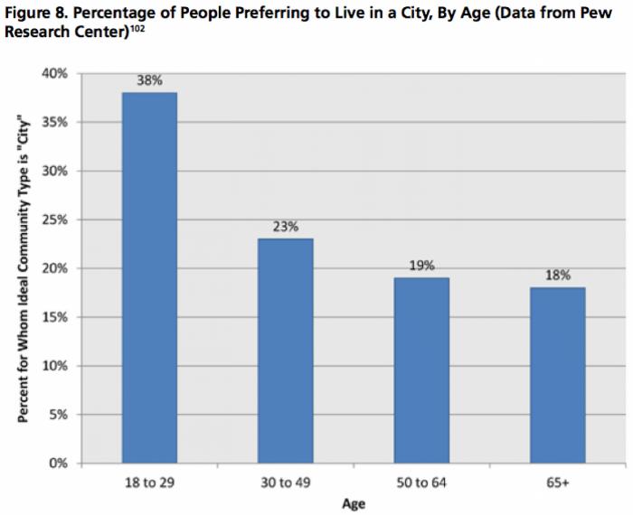 personas-que-prefieren-vivr-en-ciudad