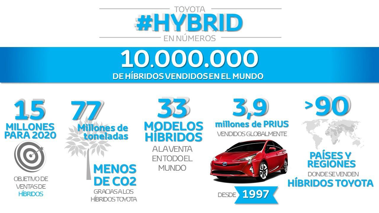 Toyota 10 millones de híbridos