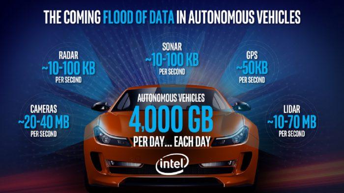 Intel y Mobileye