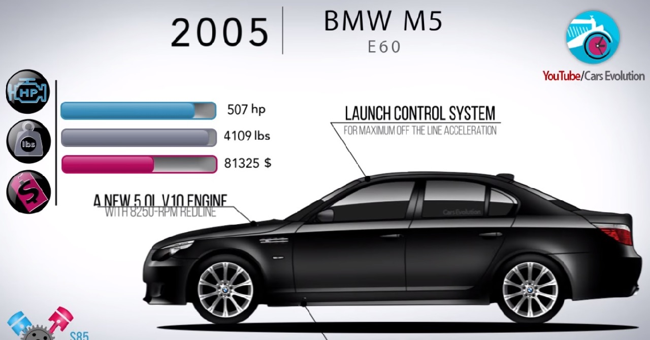 BMW M5 video evolucion – 1