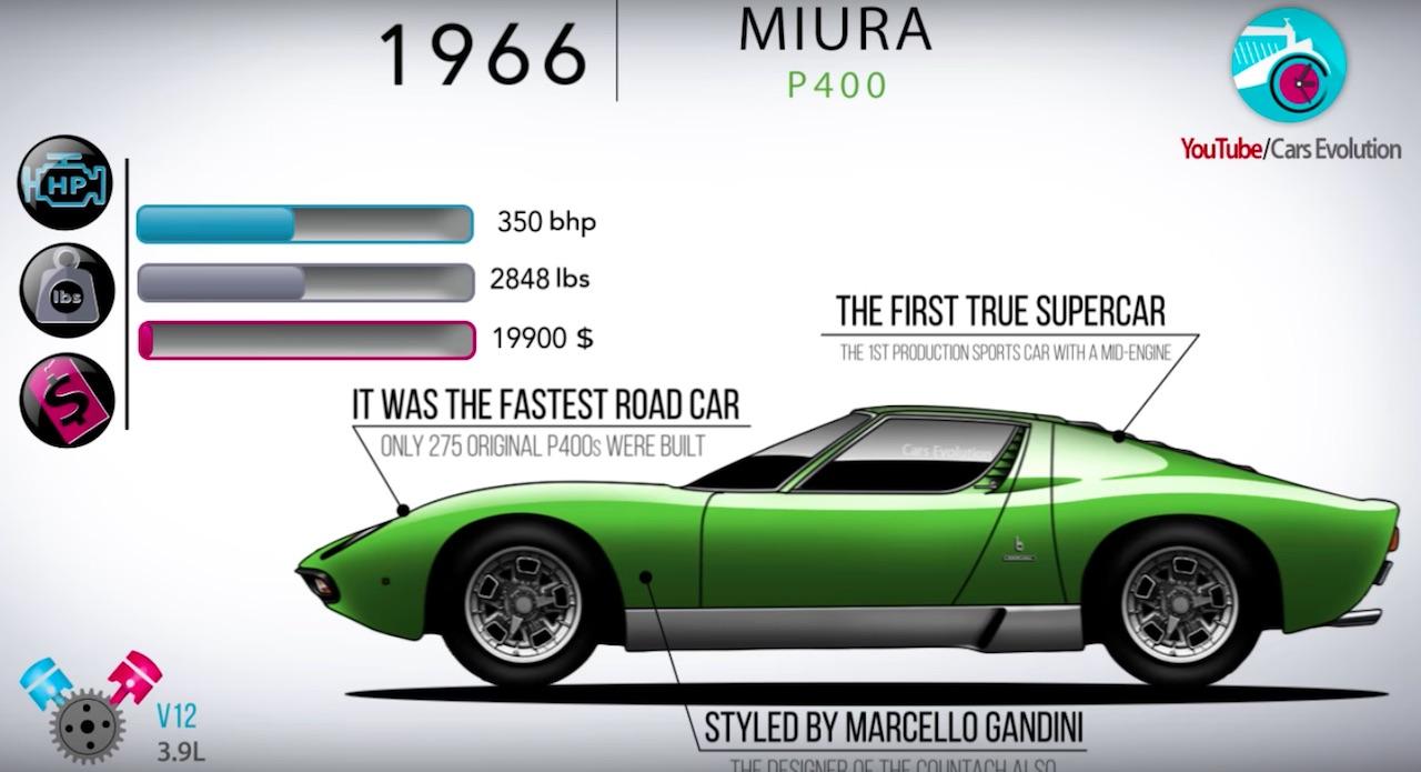 Lamborghini video evolucion Miura