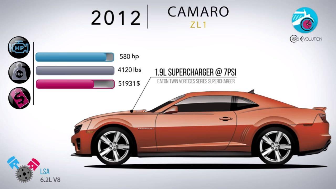 Chevrolet Camaro evolucion – 2