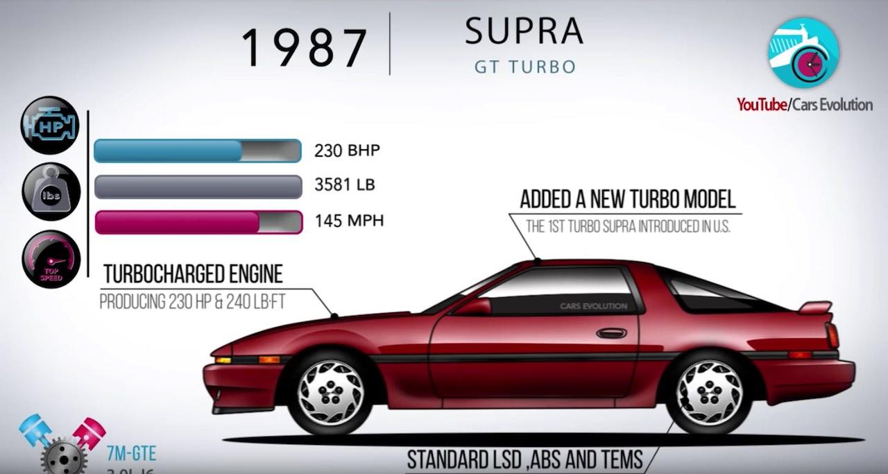 Toyota Supra historia video
