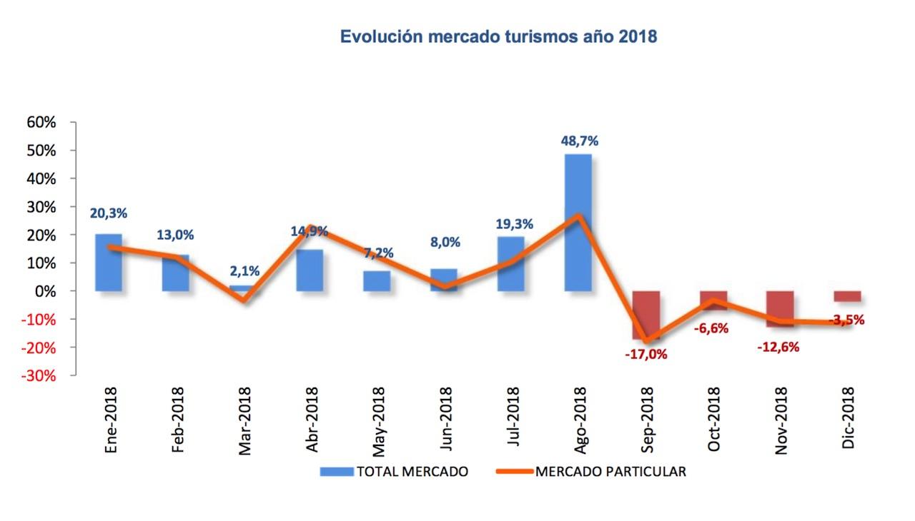 ventas coches 2018