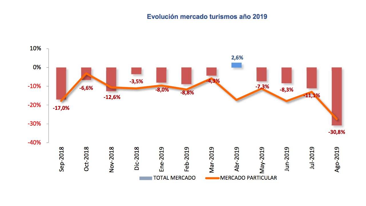 ventas VN agosto 2019