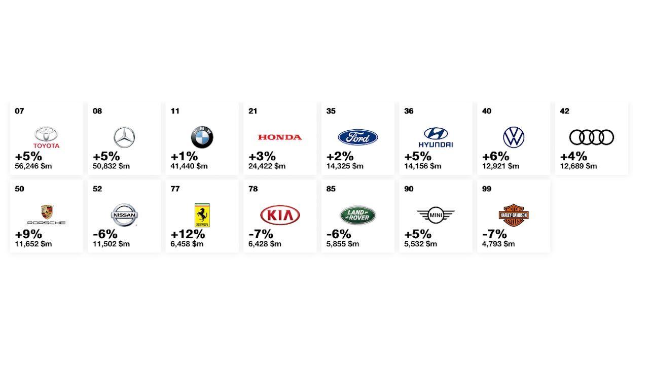 marcas mas valiosas 2019 interbrand – 1