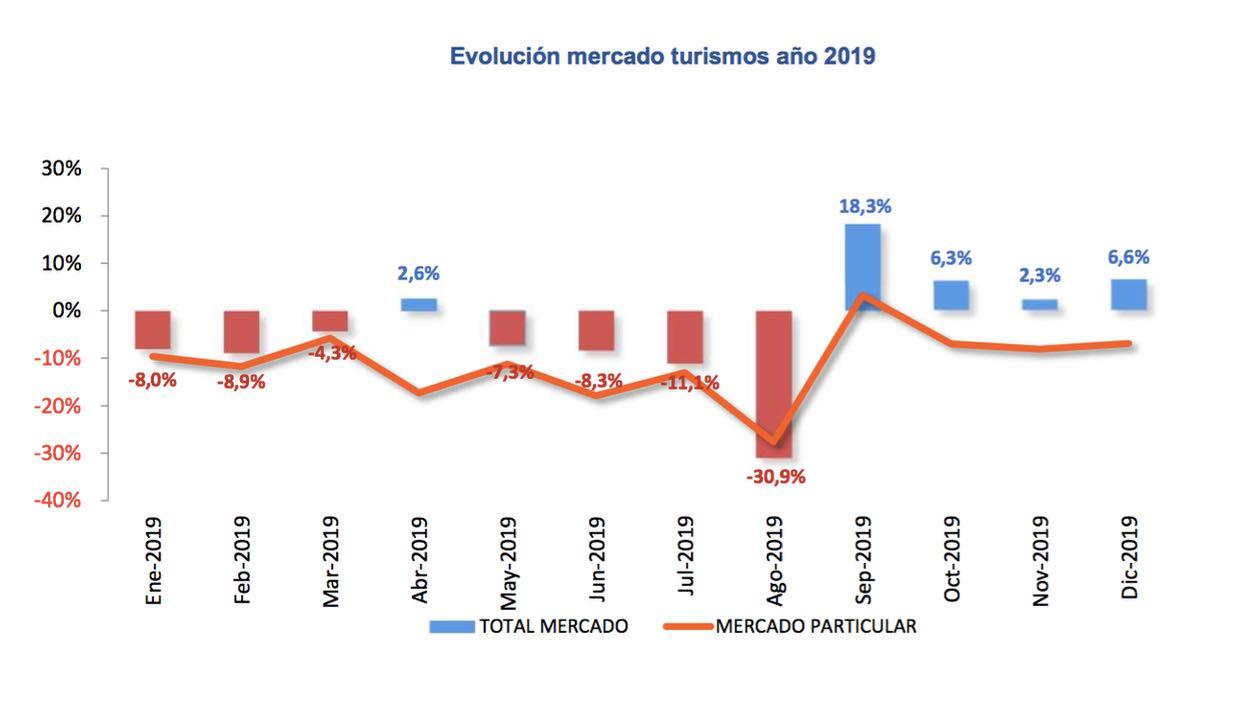 ventas VN 2019 – 1