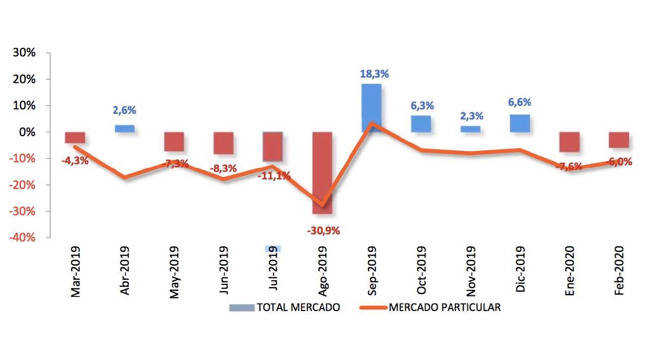 ventas VN febrero 2020 – 1