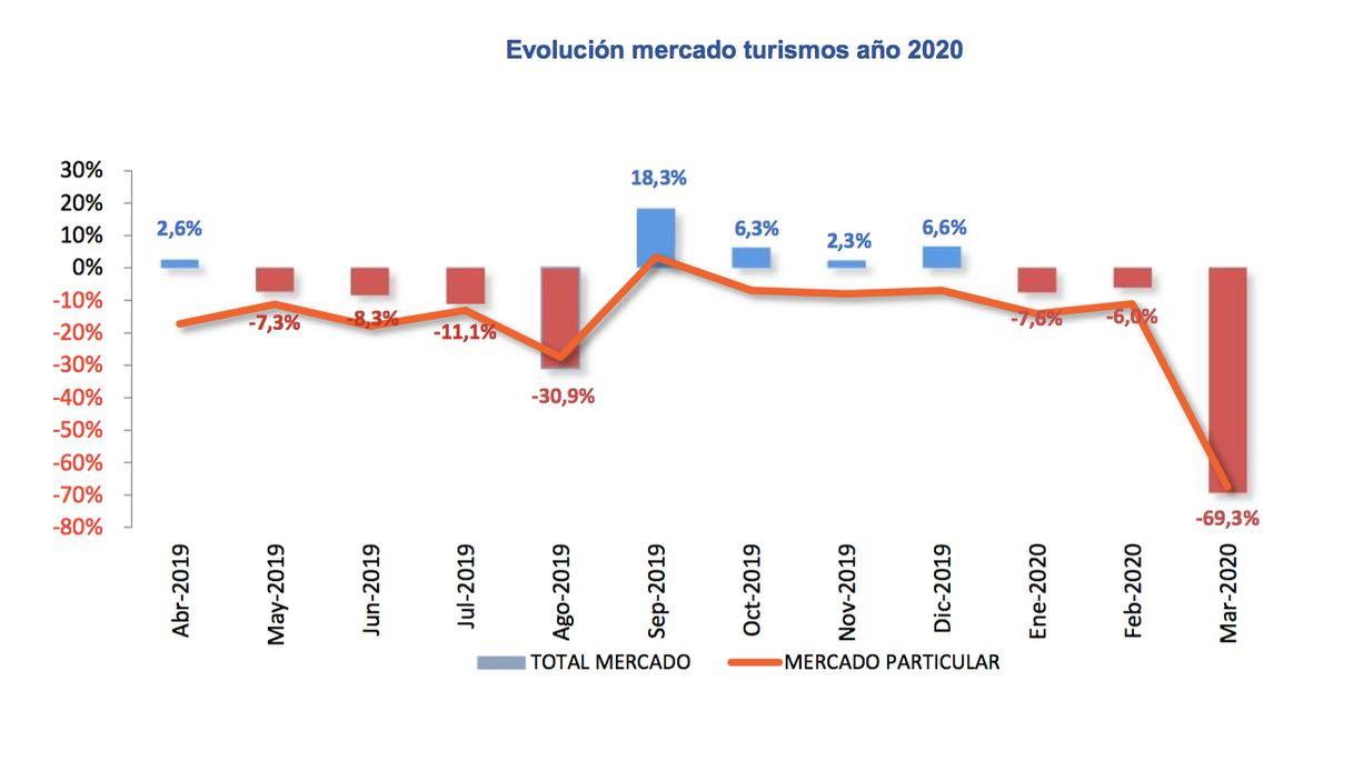 ventas VN marzo 2020 – 1