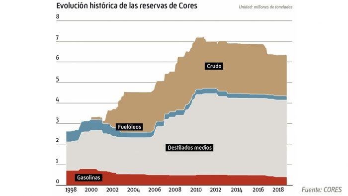 Petróleo almacenado en España