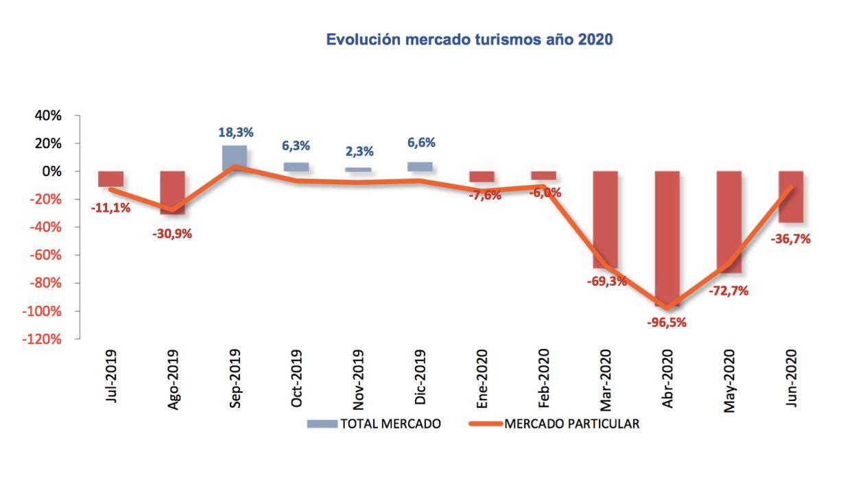 ventas coches junio 2020 – 1