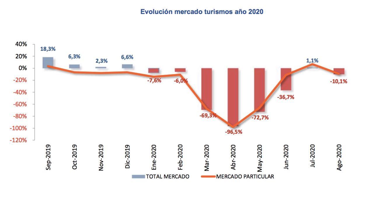 matriculaciones agosto 2020 – 1