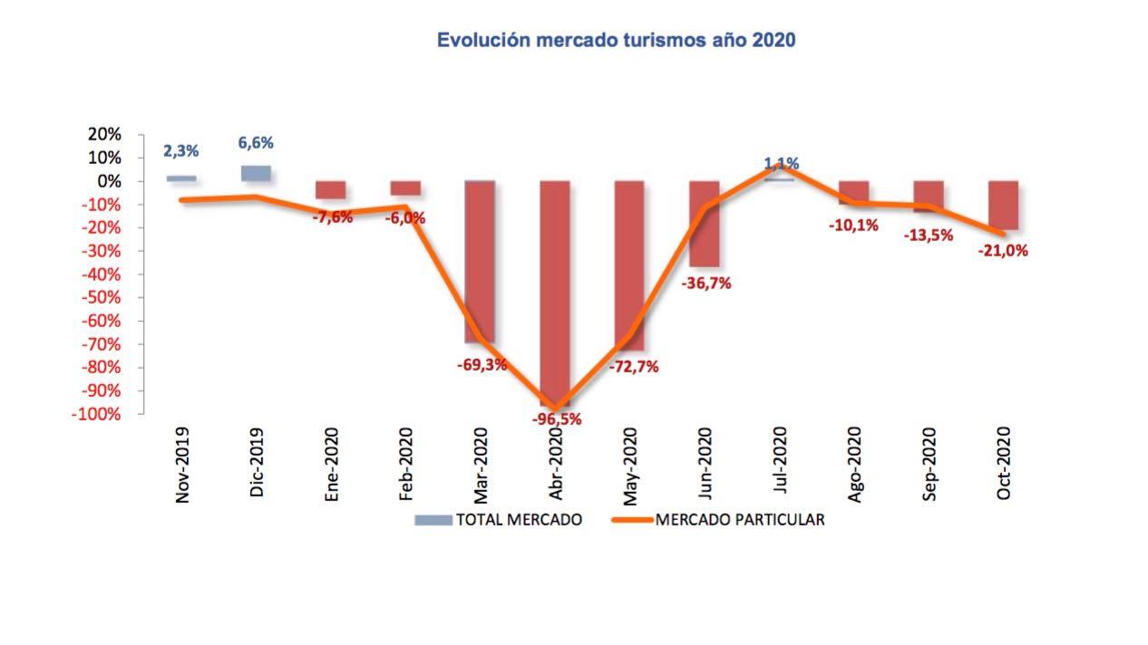 ventas VN octubre 2020 – 1