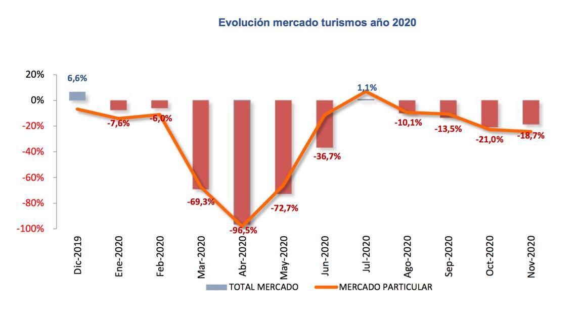 matriculaciones noviembre 2020 – 1