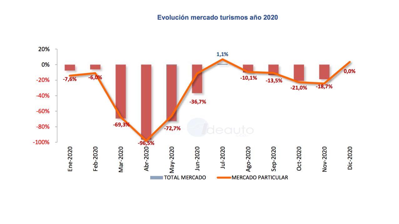 ventas de coches 2020 – 1