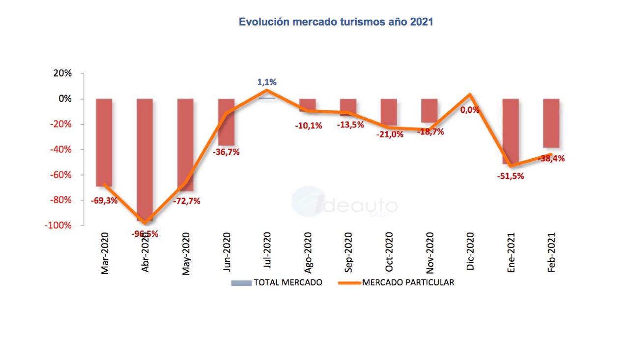 ventas coches febrero 2021 – 1