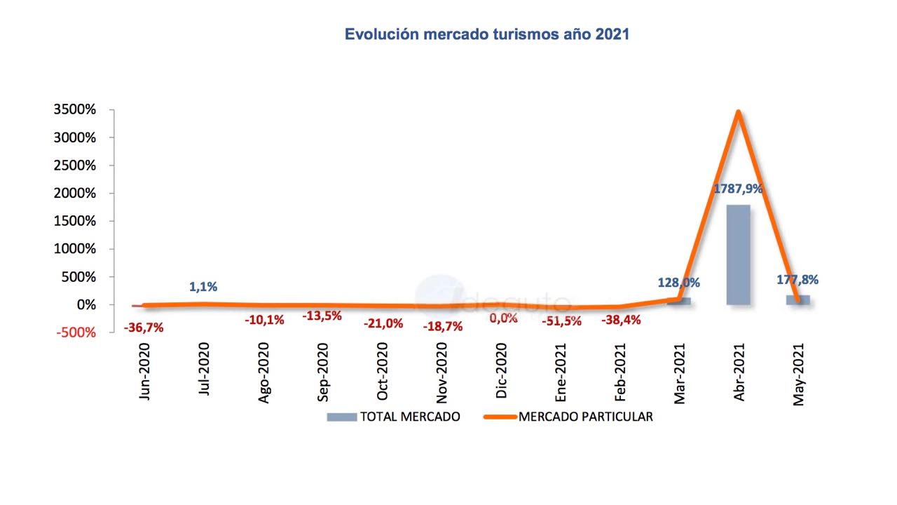 matriculaciones mayo 2021 – 1
