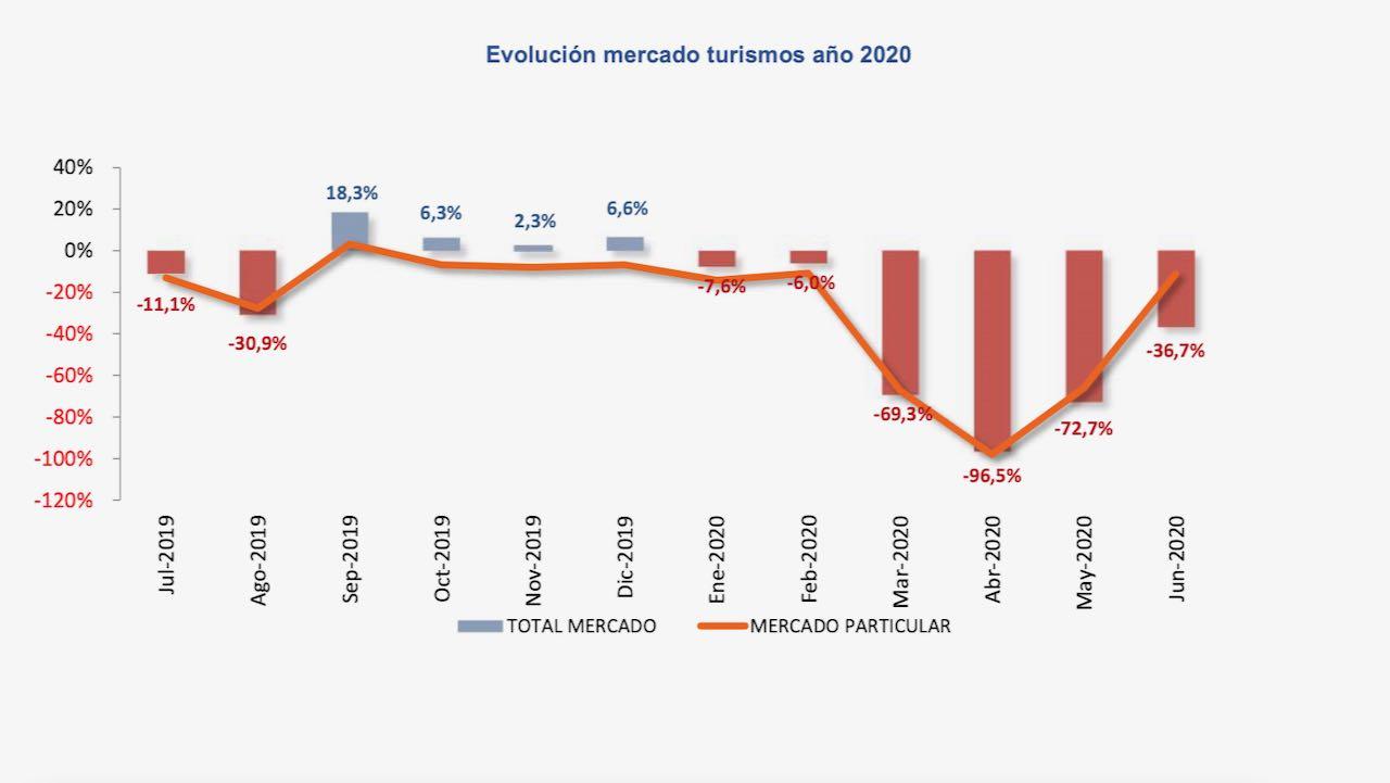matriculaciones junio 2021 – 1
