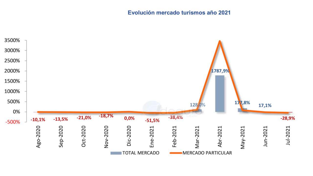 ventas julio 2021 – 1