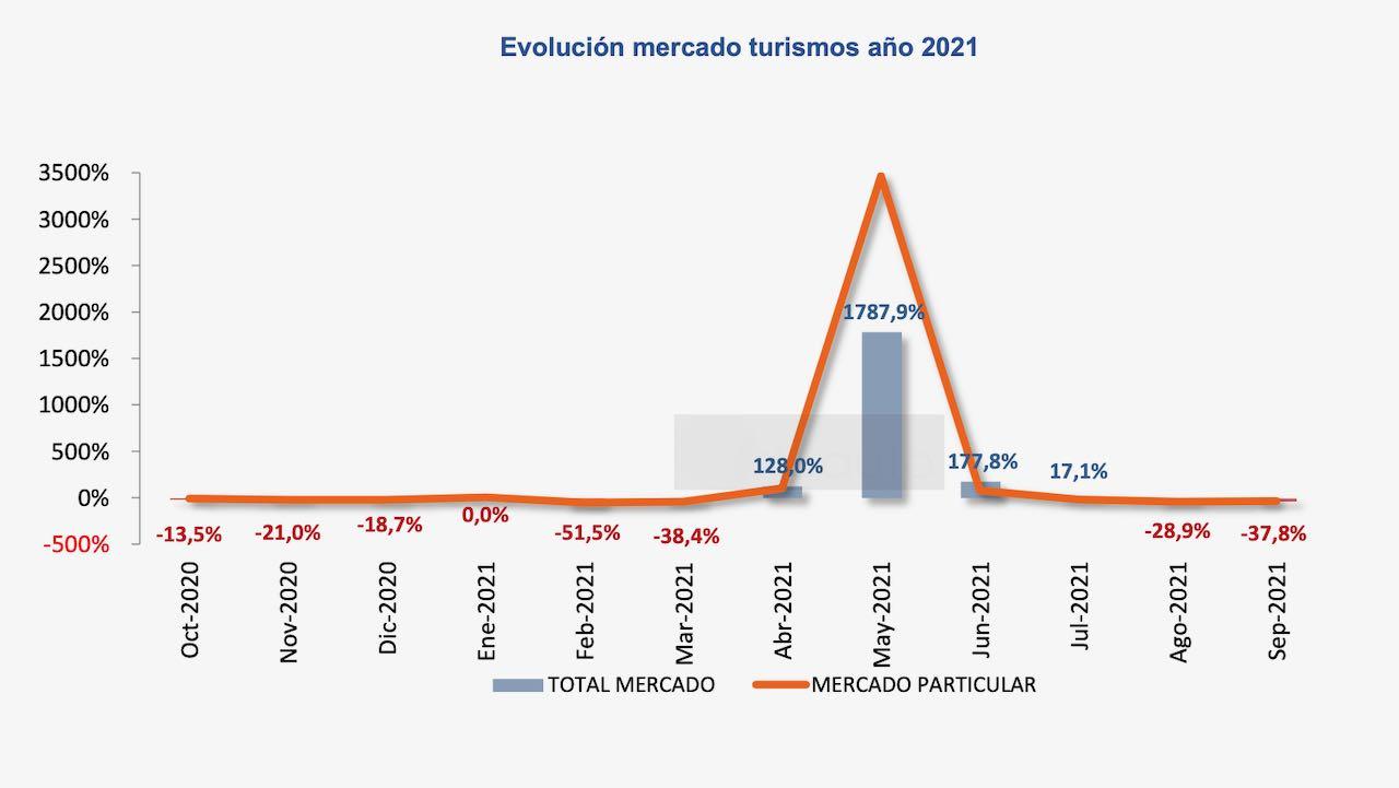matriculaciones septiembre 2021 – 1